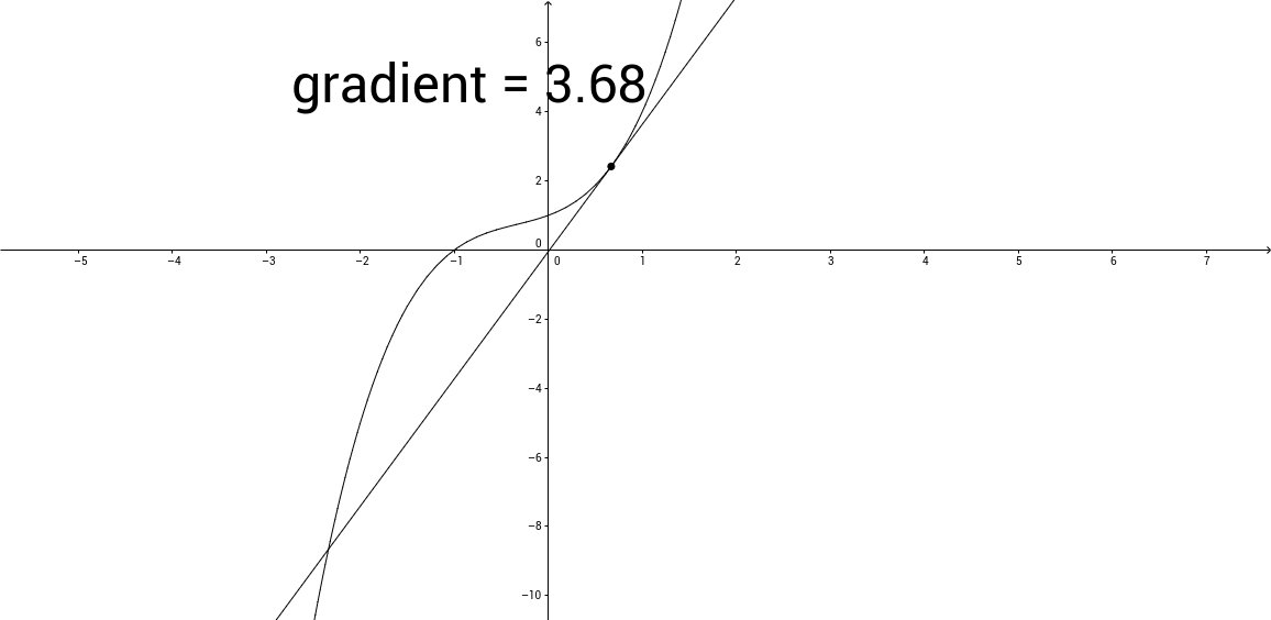 Dunearn Gradients of Graphs
