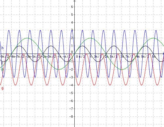 A sin(x) függvény transzformációi 5