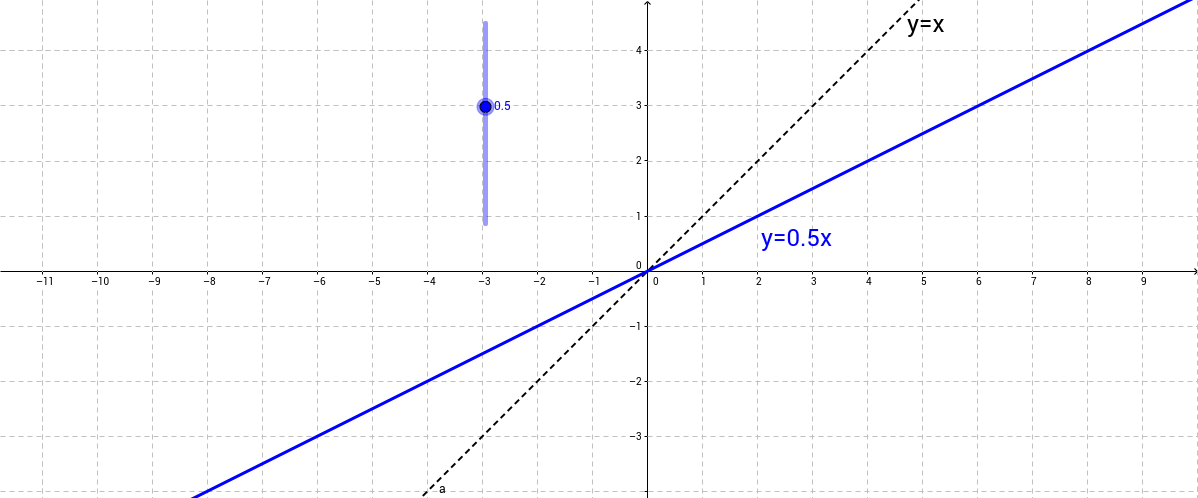Topic 6 - m, b, and the graph of y=mx+b