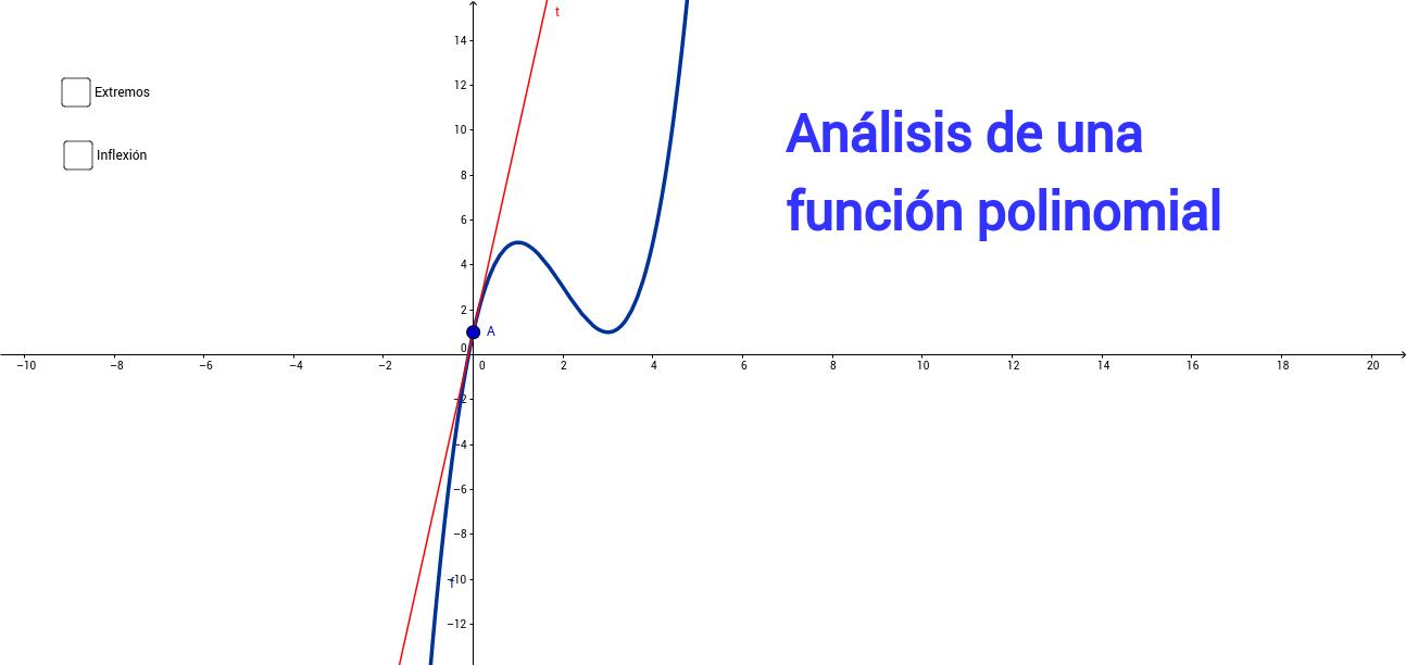 Análisis de funciones polinomiales