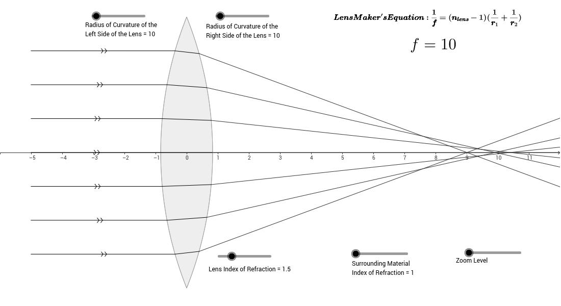 Lens Refraction and Spherical Aberration - GeoGebra