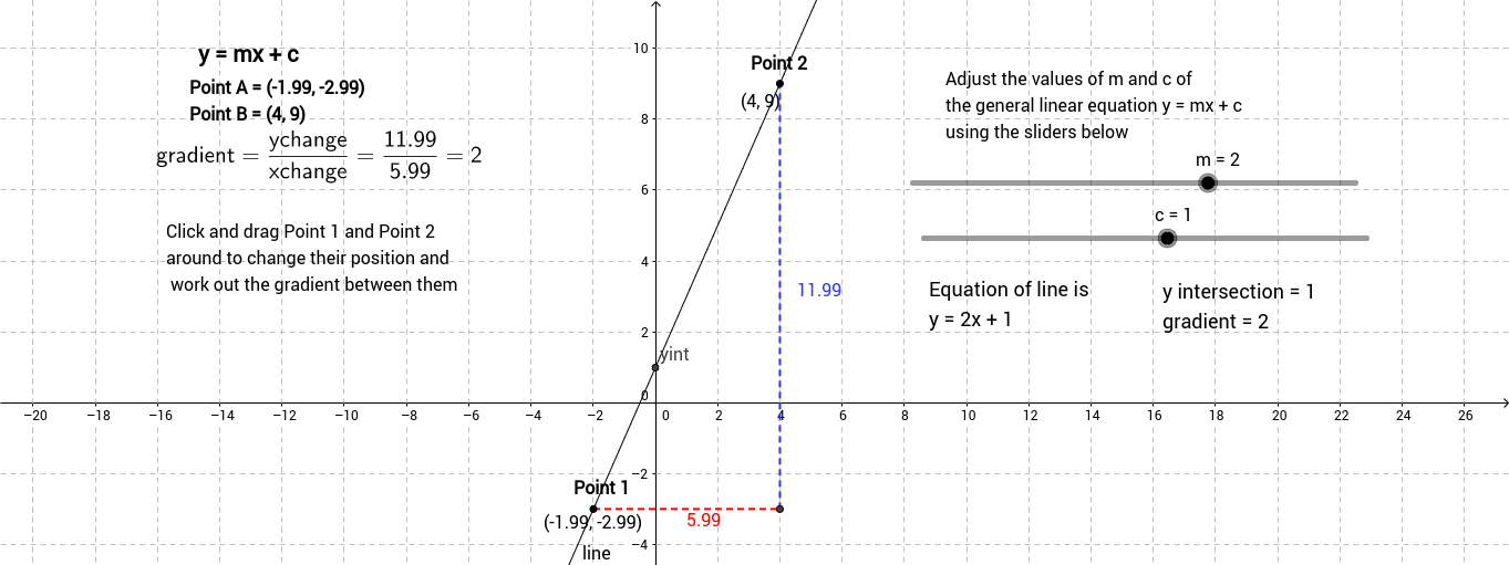 Finding the gradient between two points on a straight line