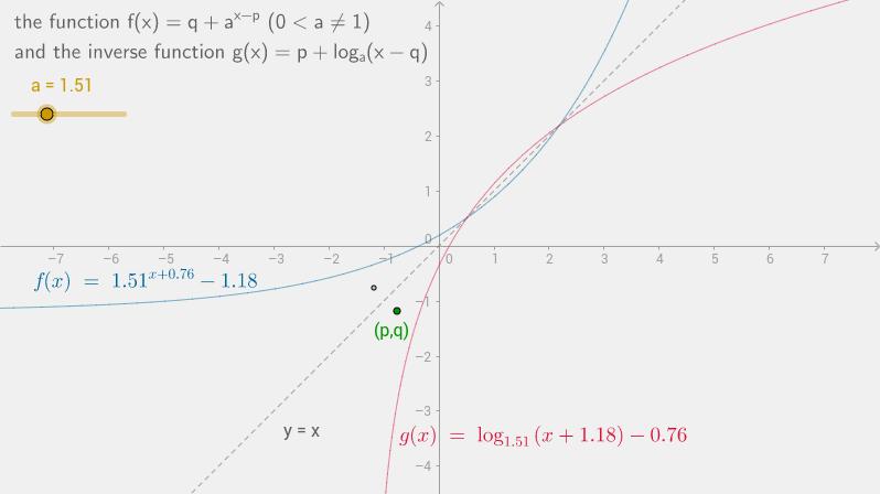 inverse of f(x)=q+a^(x-p)