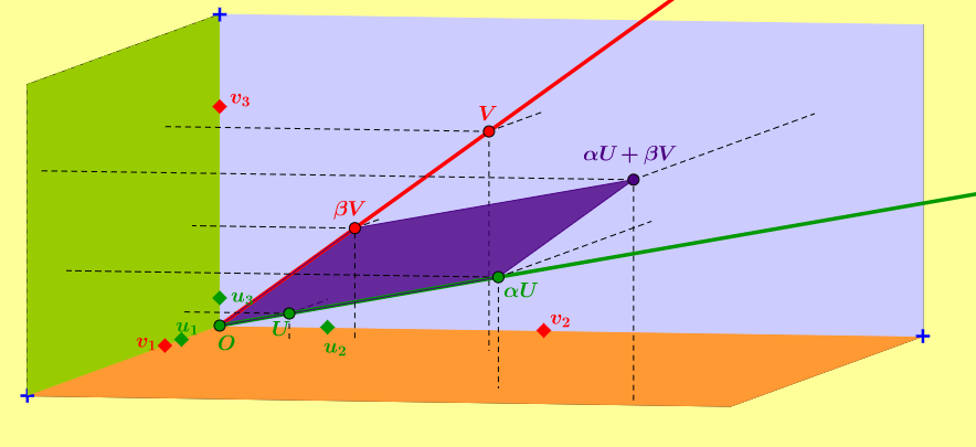 Linear combination in 3D.