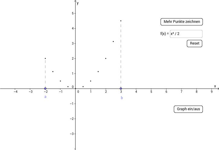 Der Graph einer Funktion als Punktmenge