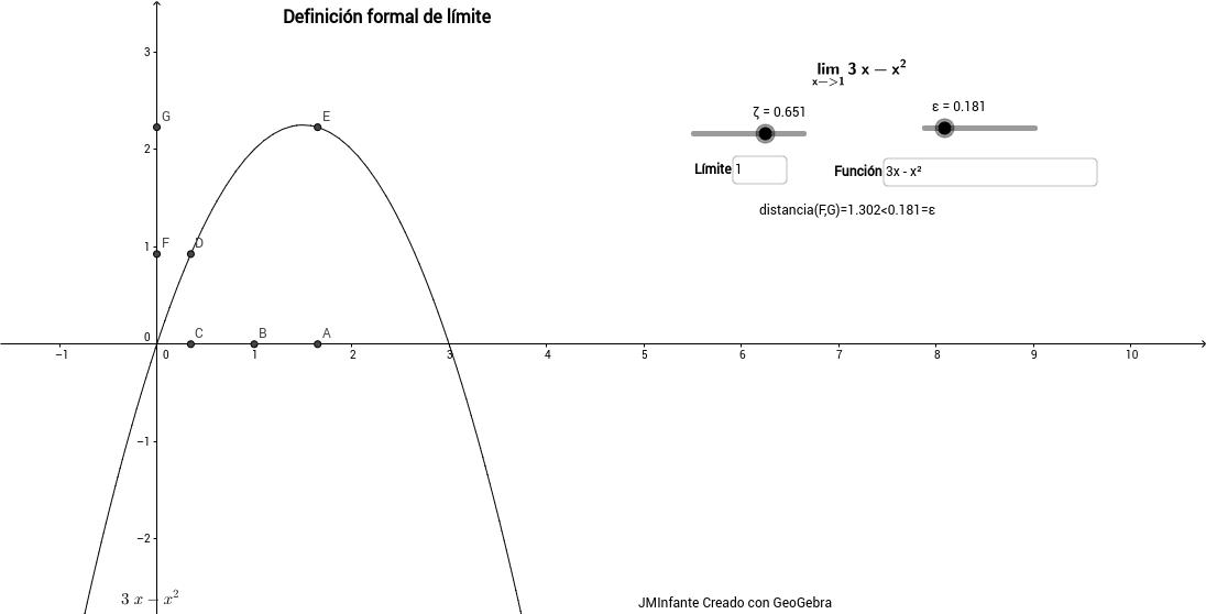 Límite de la función en un punto
