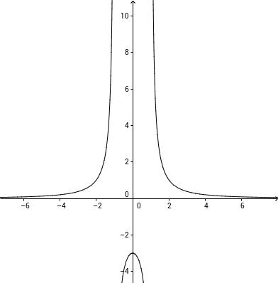 Bayrische Abitur 2012 Analysis I 1b