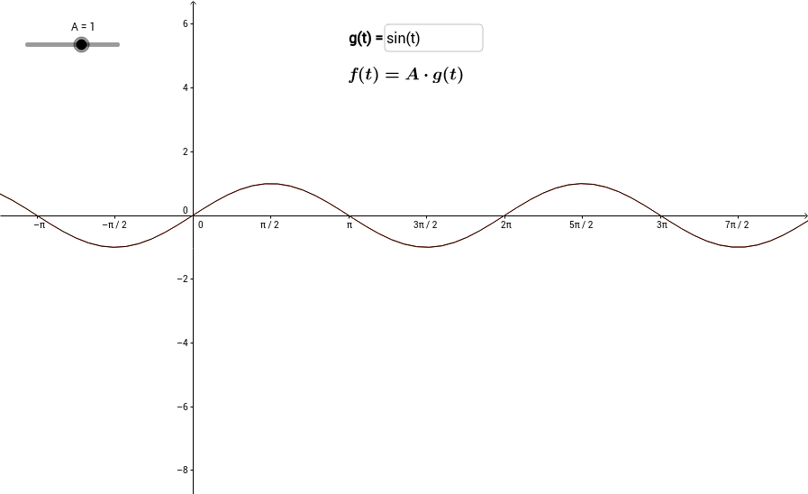 Amplitude of a Sinusoid