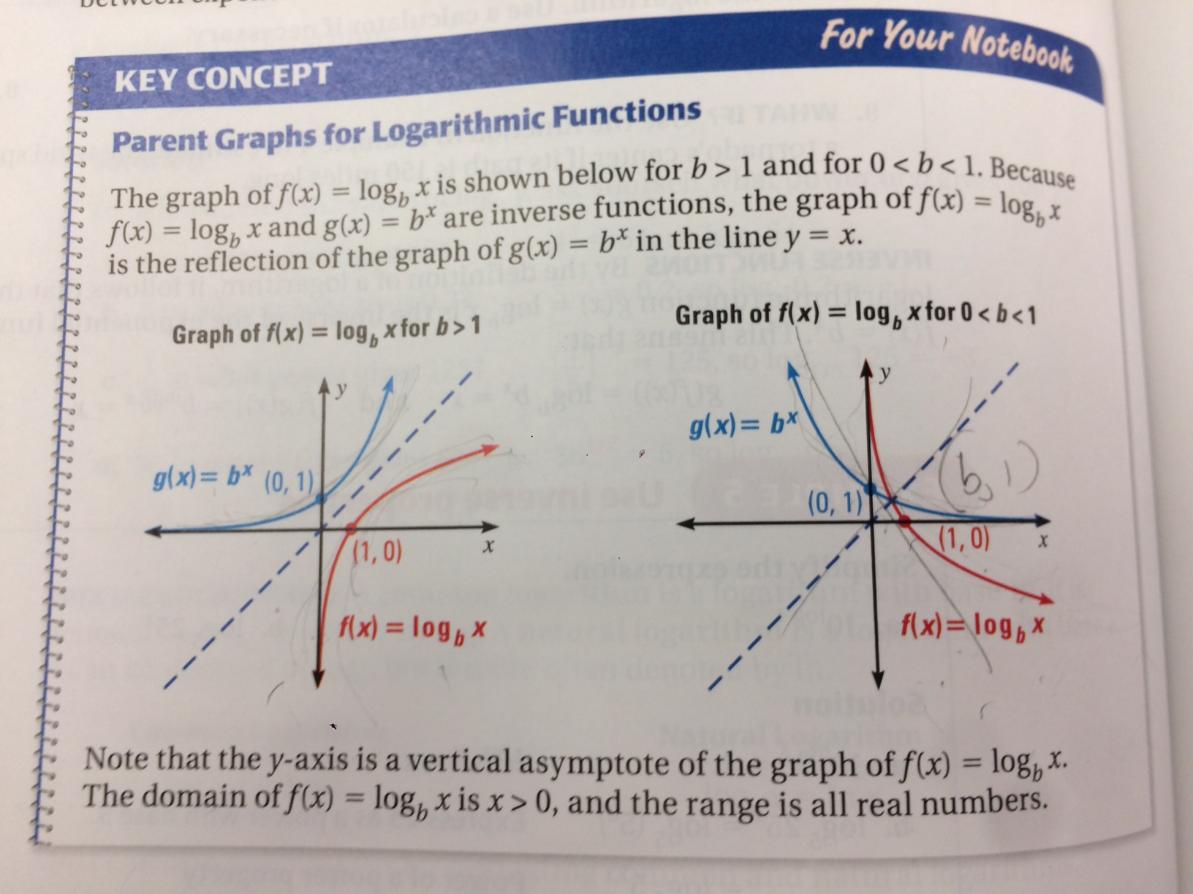 74 Evaluate Logarithms and Graph Logarithmic Functions GeoGebra – Mcdougal Littell Algebra 2 Worksheet Answers