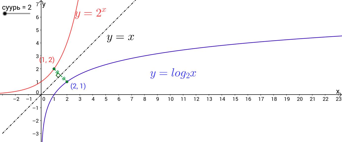 Илтгэгч болон Логарифм функц