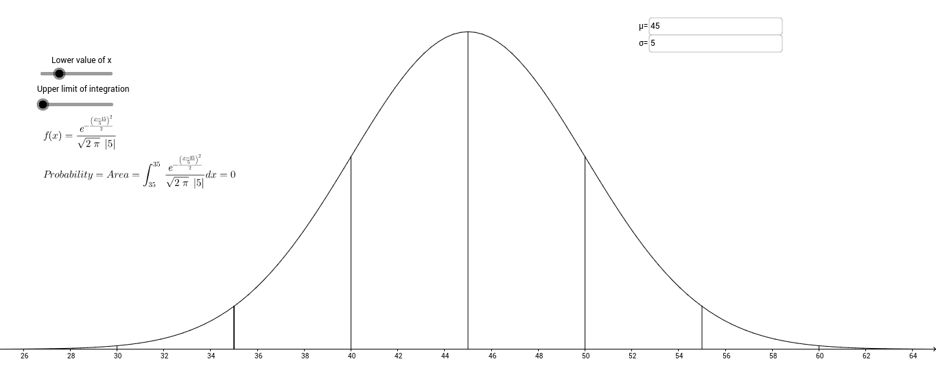 Normal Probability Curve