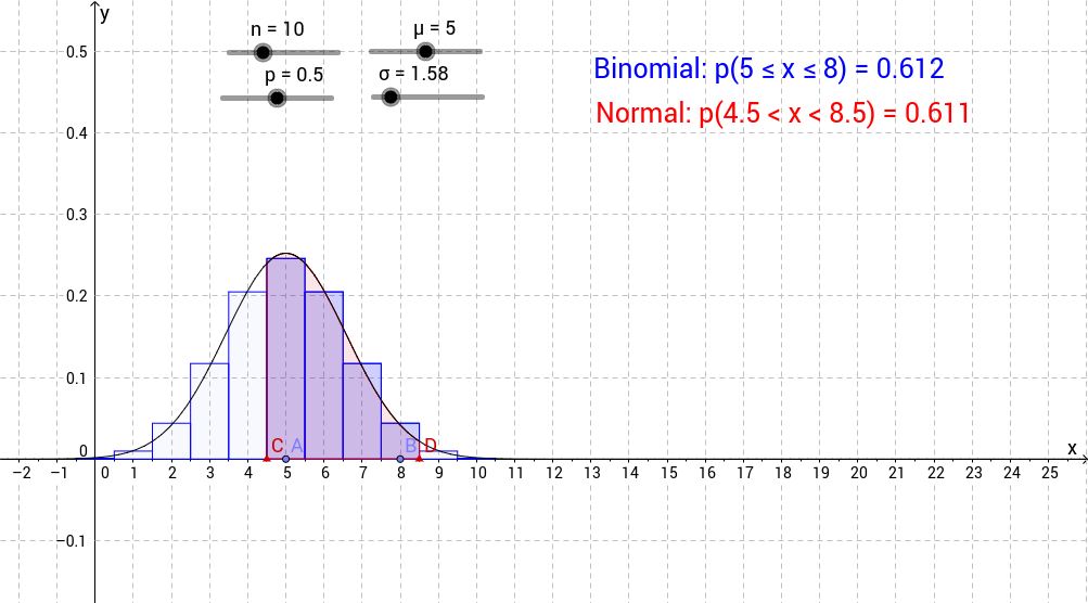 Normal Approximation To The Binomial Distribution Geogebra