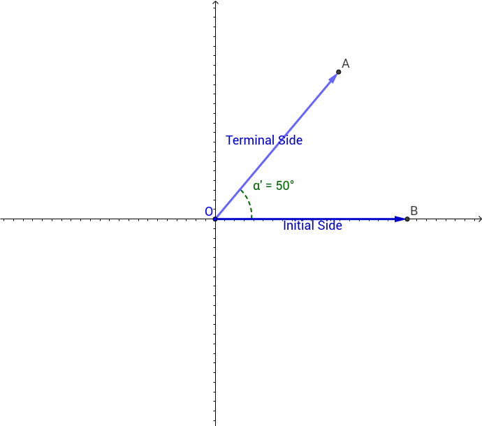 Defining the Coterminal Angle