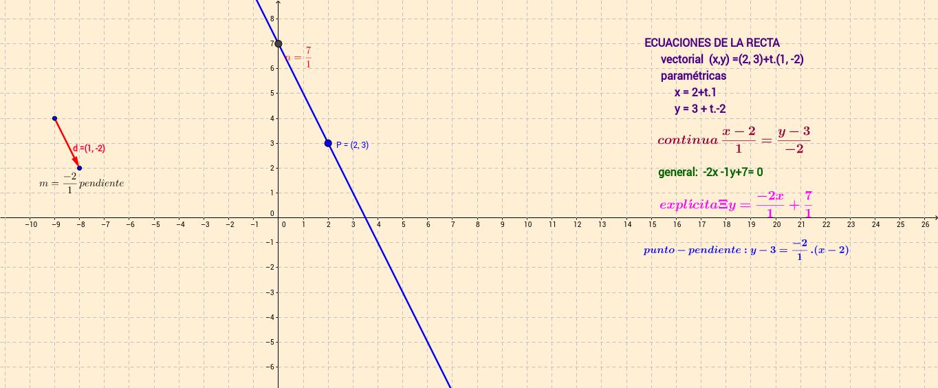 Ecuaciones recta a partir de un punto y un vector director