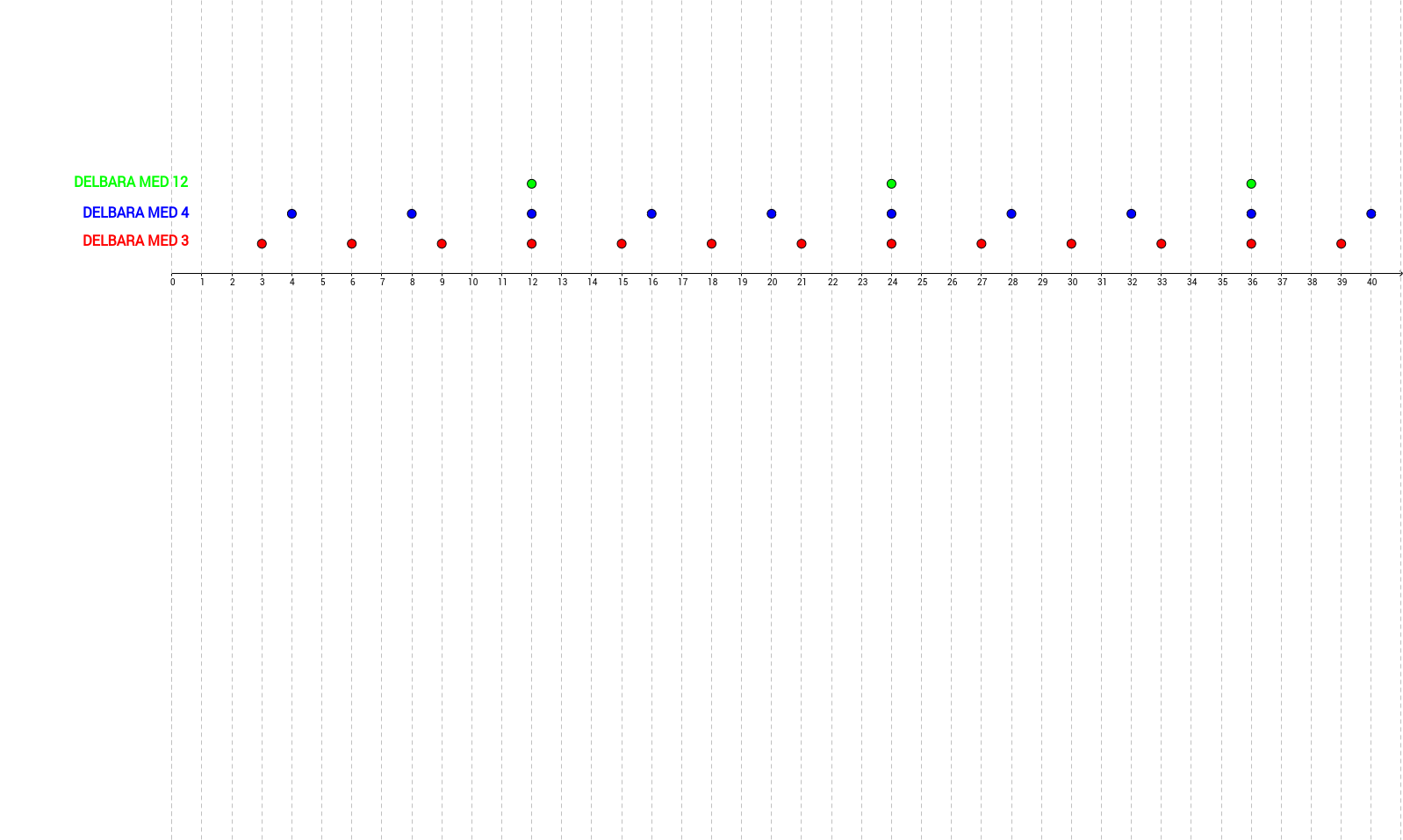 Olika indelningar av naturliga tal med avseende på delbarhet