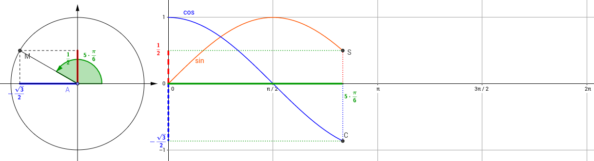 Trigo geogebra for Table trigonometrique