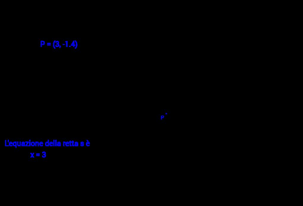 Retta parallela asse y - Scia