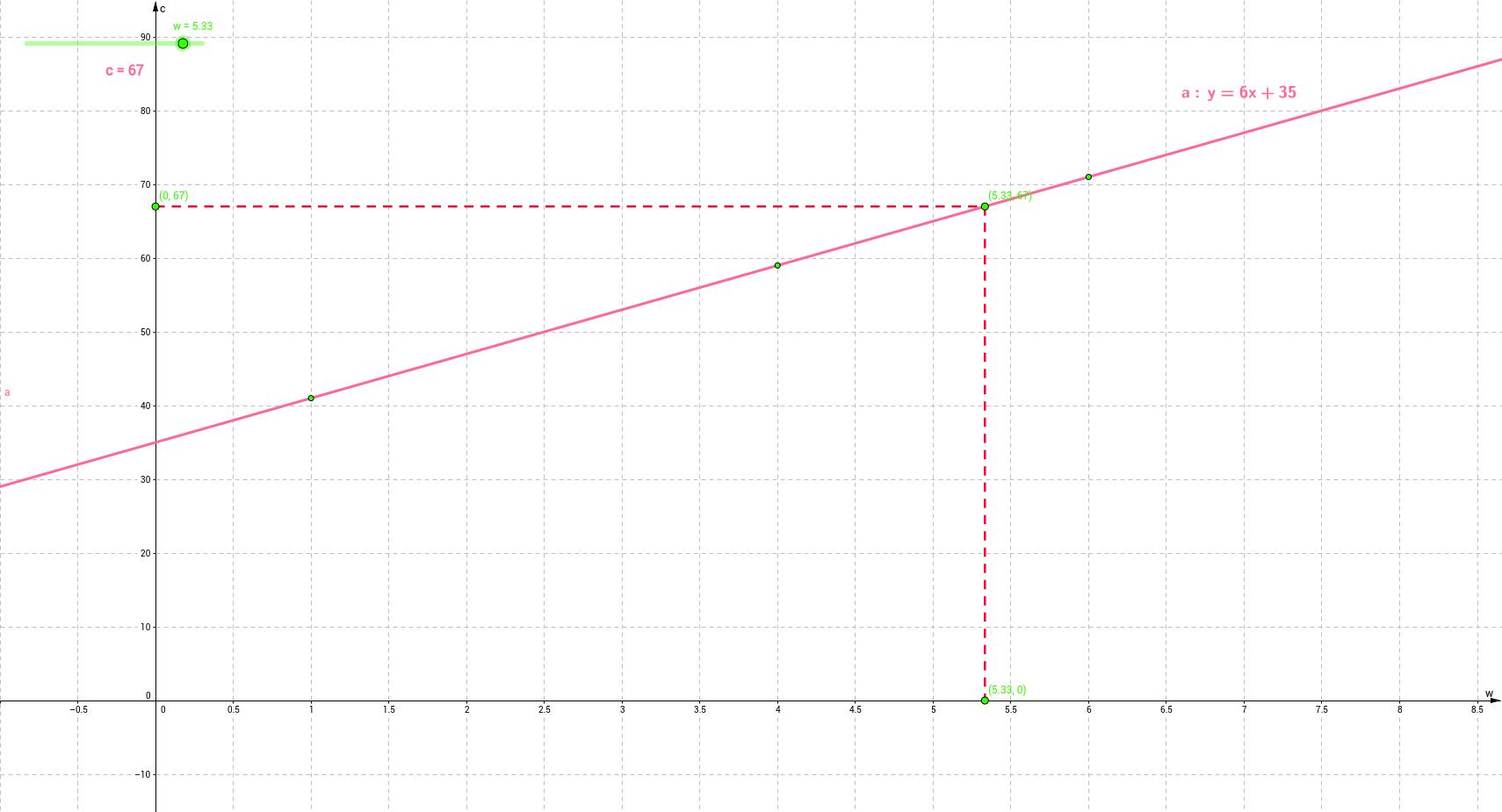 Straight line graph