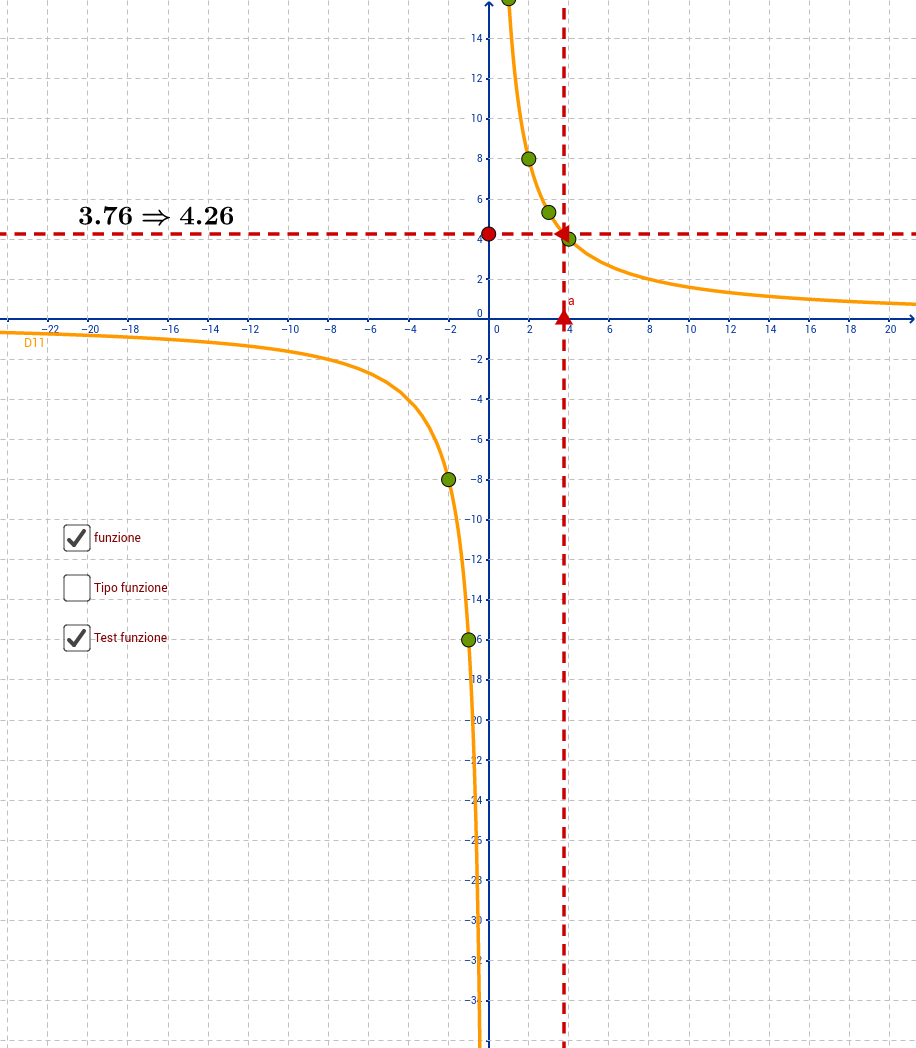 Funzione proporzionalità inversa