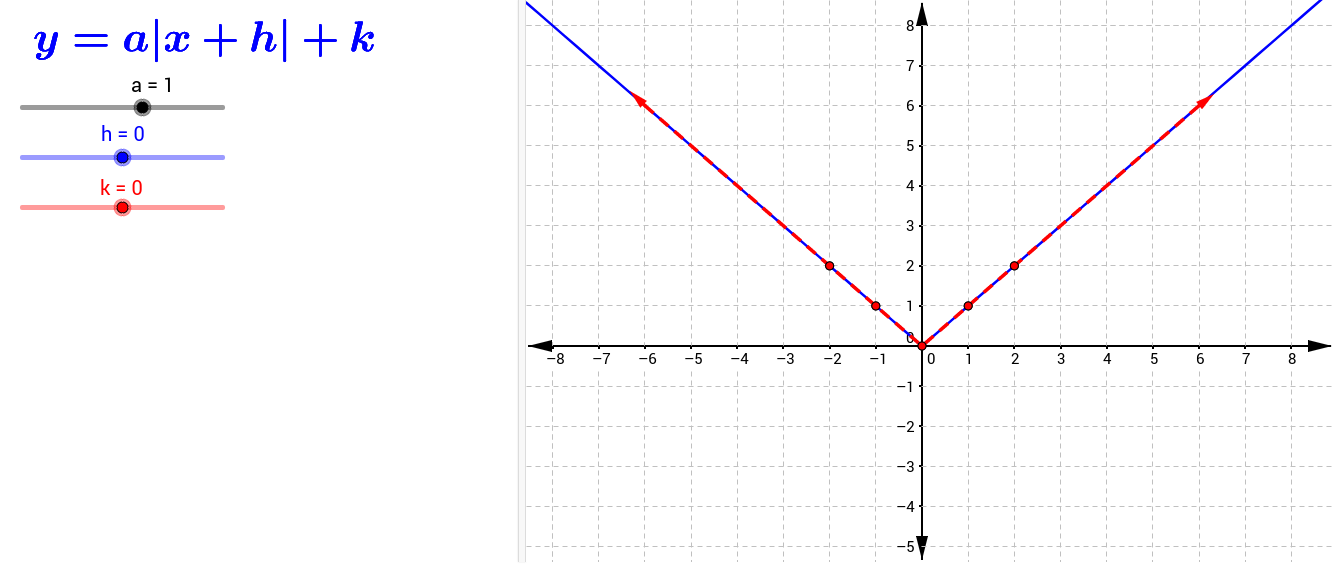 We can create any absolute value function by changing the values of a, h, and k.
