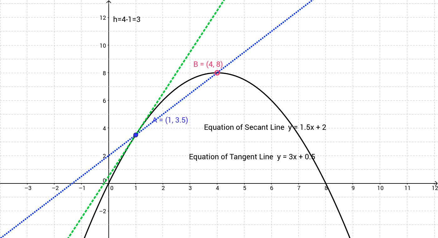 Exploration of Secant and Tangent Lines to a Curve