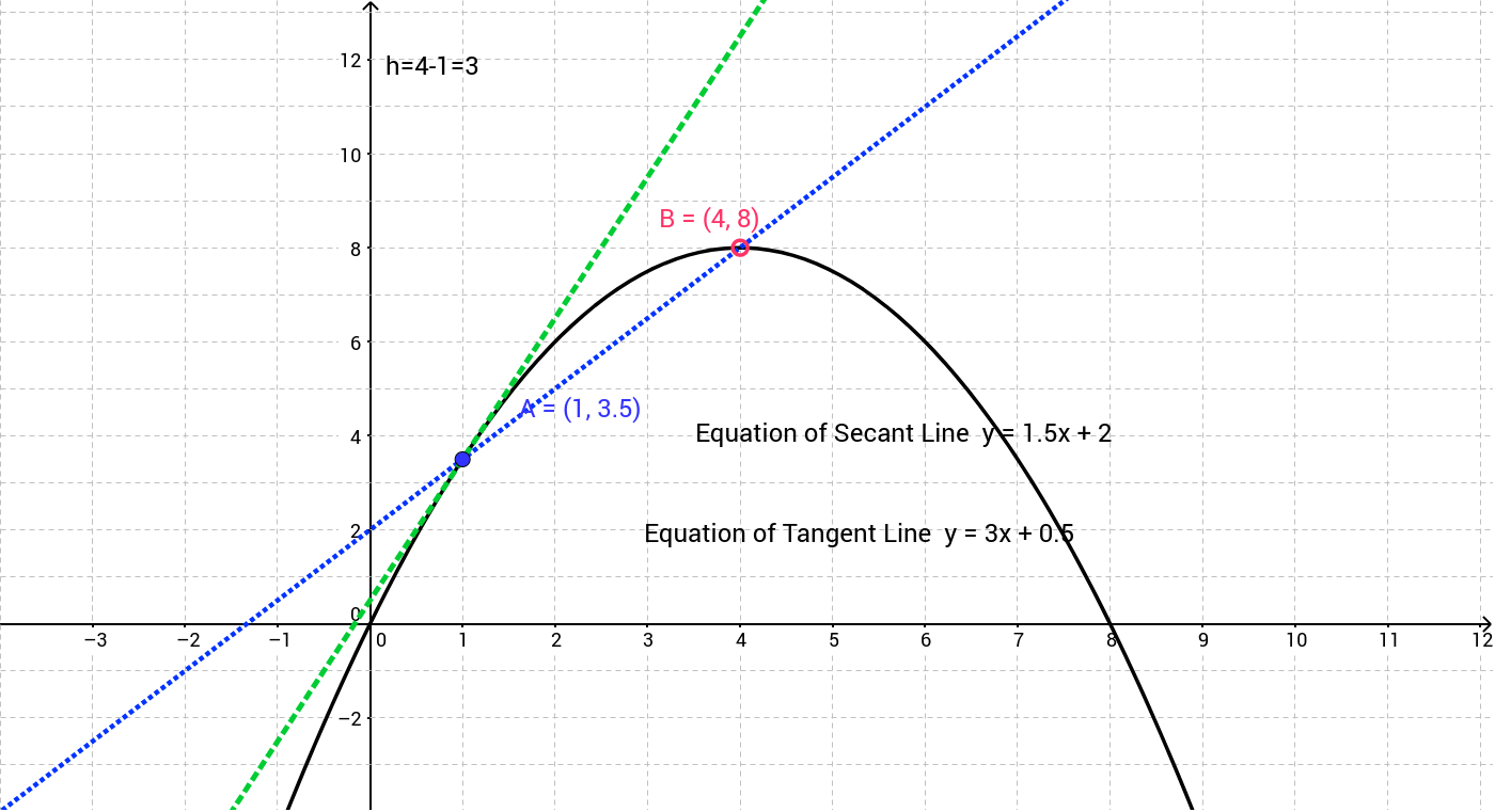 worksheet Average Rate Of Change Worksheet exploration of secant and tangent lines to a curve geogebra worksheet activity part i 1 what is the average rate change from b 2 instantaneous change
