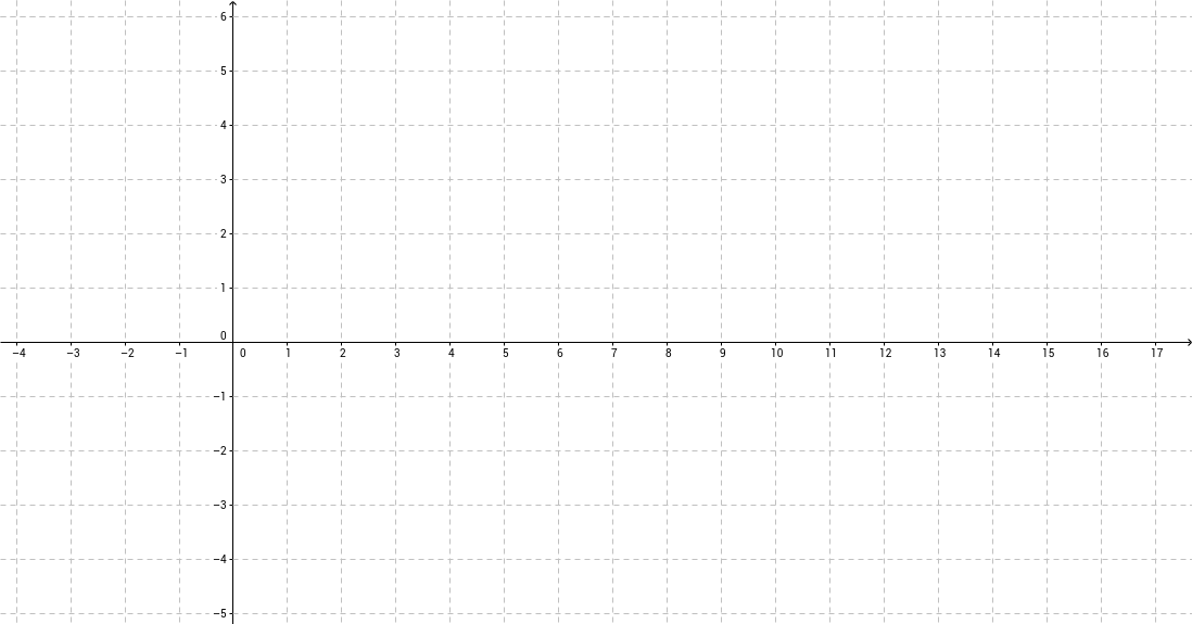 Whiteboard for Graphing Straight Lines