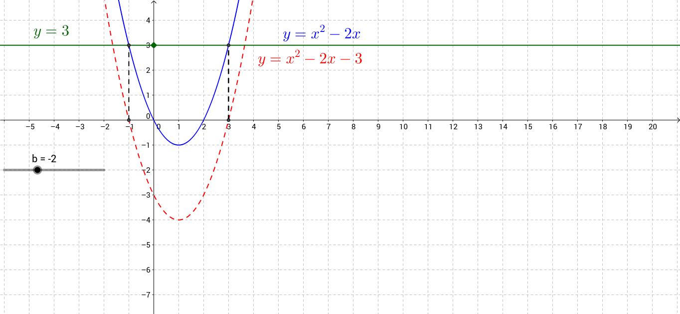 Quadratic inequalities: solving x²+bx=c
