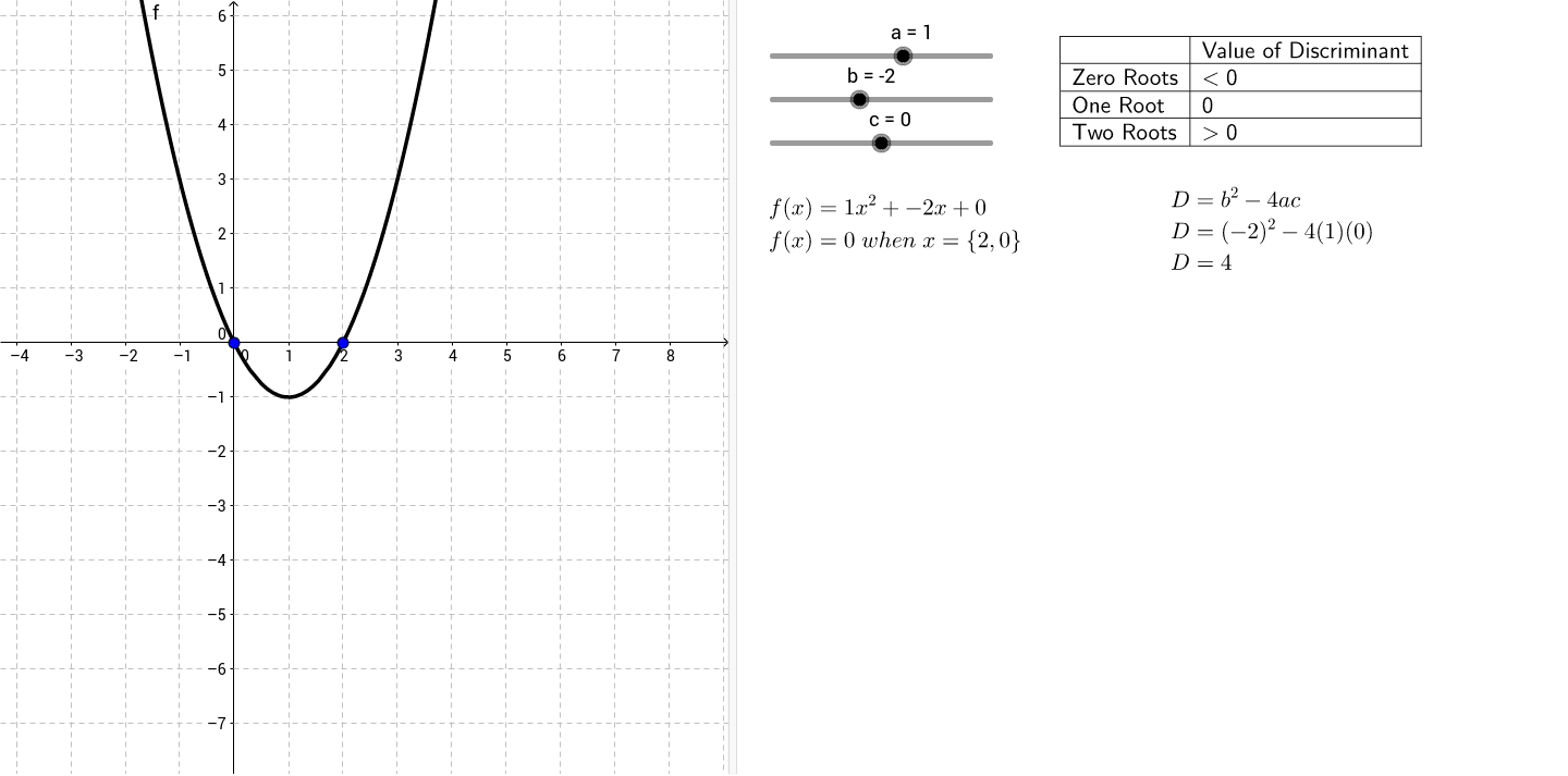 Roots of a quadratic function using the discriminant geogebra falaconquin