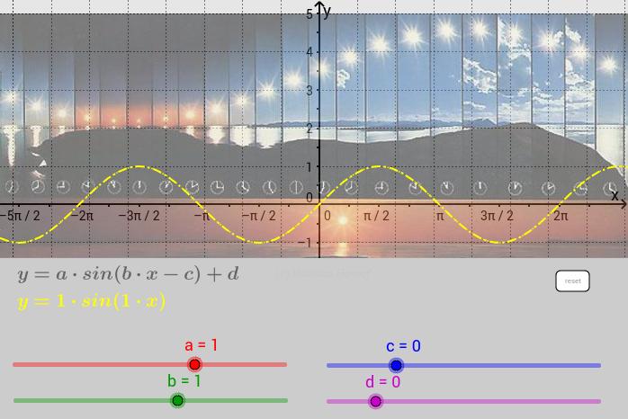 Modellierung einer Trigonometrischen Funktion