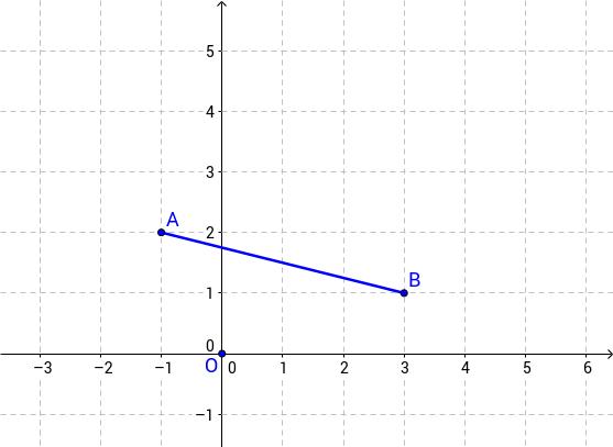 Equació de la mediatriu d'un segment