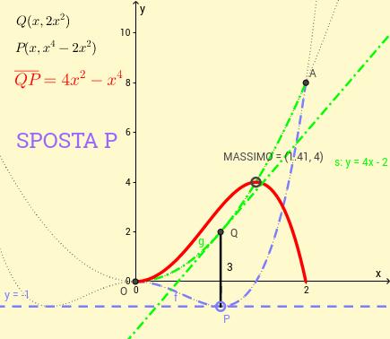 Massima distanza tra punti di due funzioni razionali