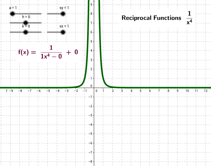 Reciprocal Function f(x) = 1/x⁴