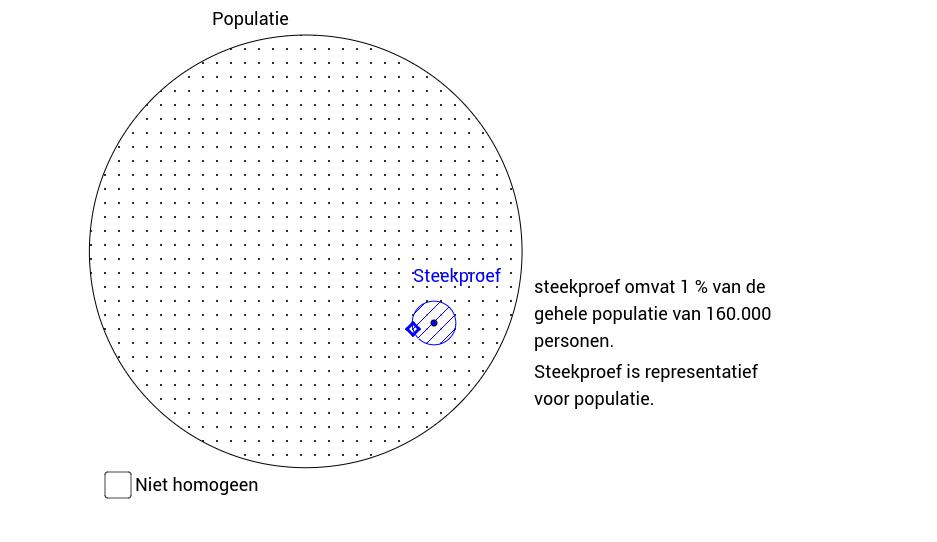 Populatie en steekproef. Inzicht
