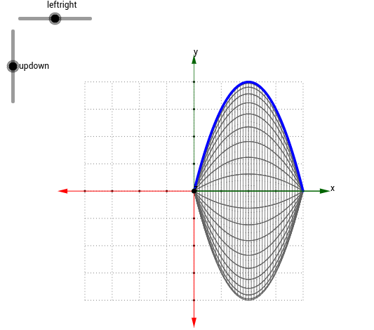 Parabola Rotated Around x-Axis