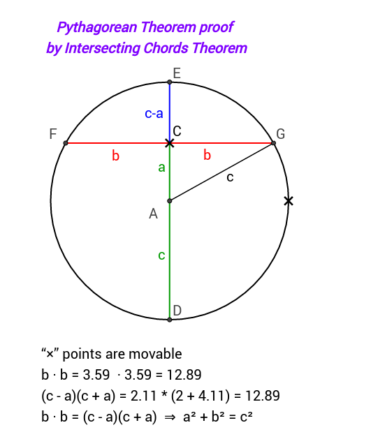 Pythagorean Theorem proof by Intersecting Chords Theorem GeoGebra – Pythagorean Theorem Proof Worksheet