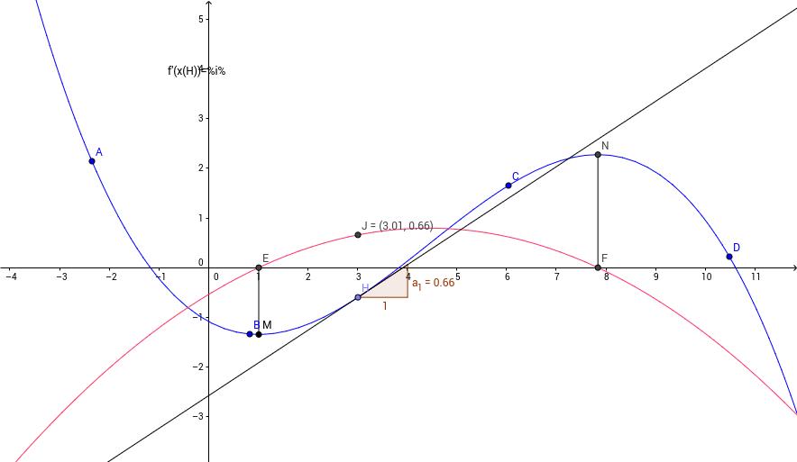 sens de variation et signe de la dérivée en manip directe