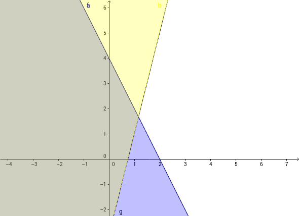 Lineares Ungleichungssystem graphisch lösen