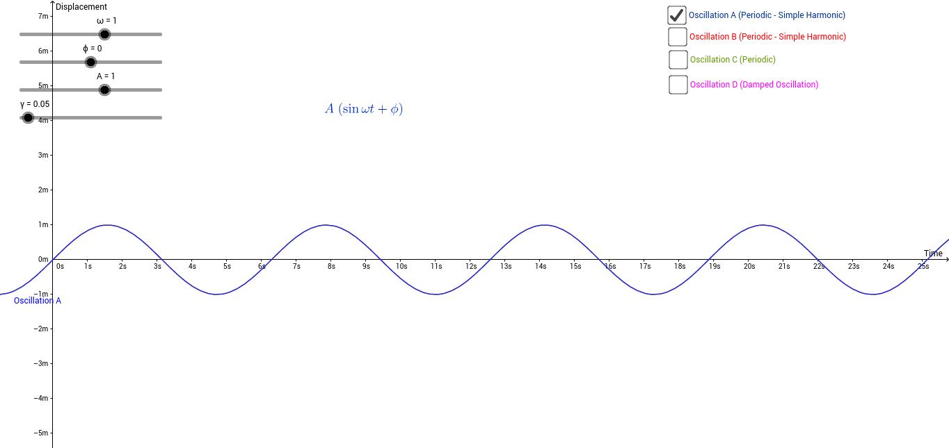 Oscillations (Physics)