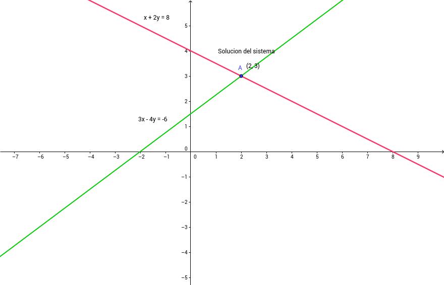 Resolucion de S de Ecuaciones