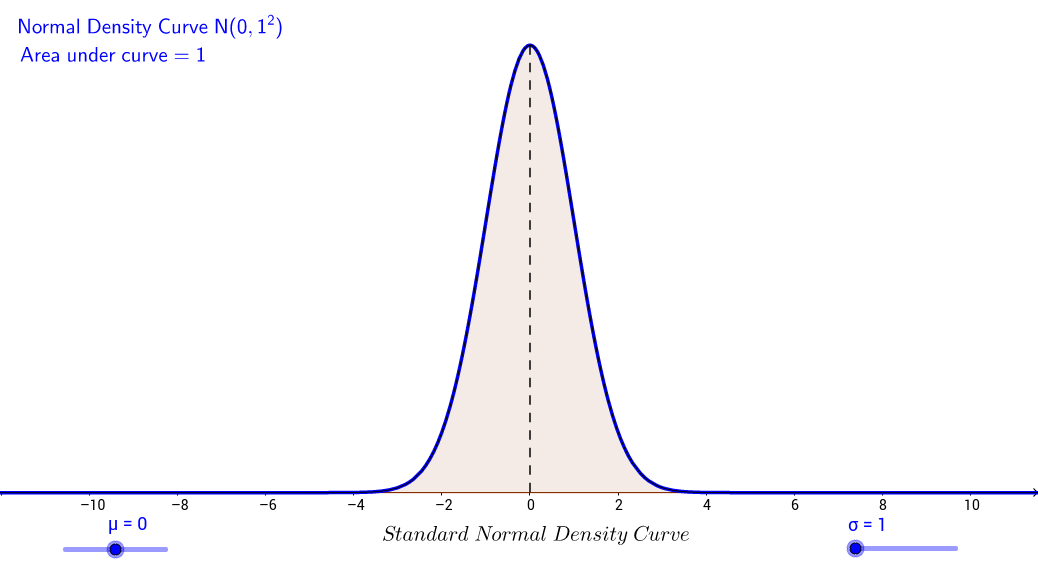 Density Curve of Normal Distribution
