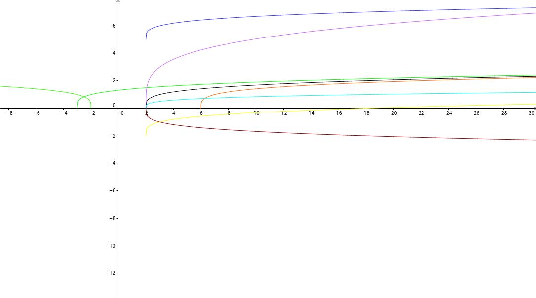 Funciones raíz (modificación de función).