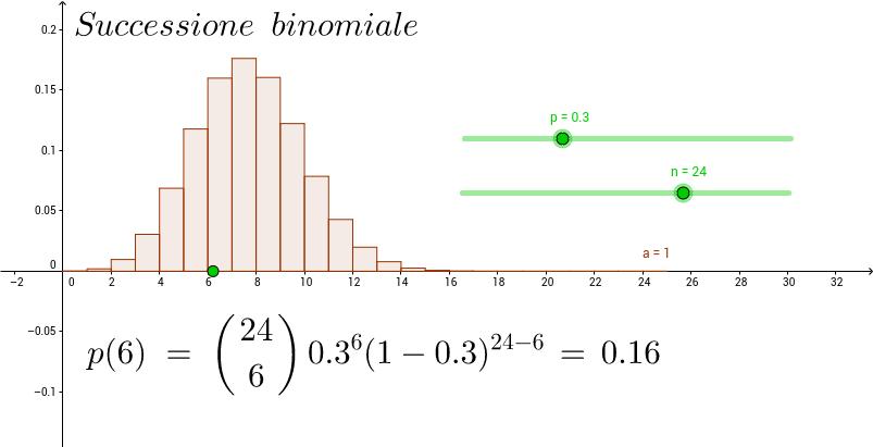 Il diagramma dei coefficienti binomiali