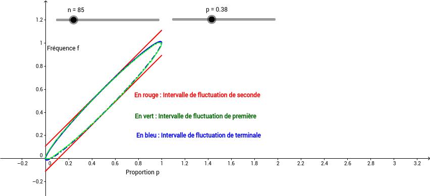 Comparaison des intervalles de fluctuation