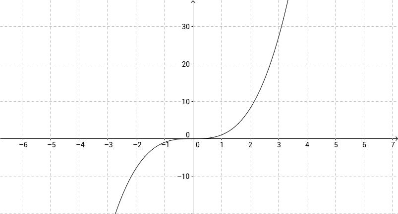 Den deriverte til x^3