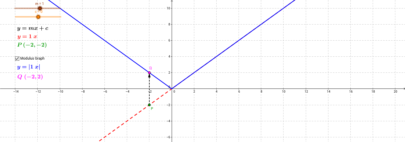 Modulus Graph (Linear)
