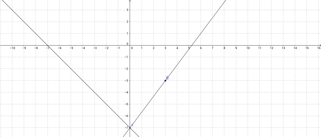 0,-7 graph