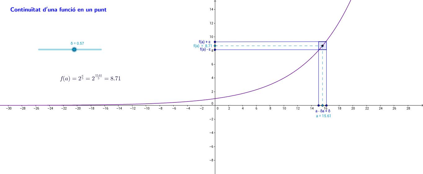 Continuïtat d'una funció en un punt