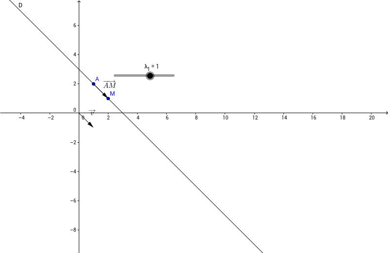Equation paramétrique d'une droite [Calcul vectoriel]