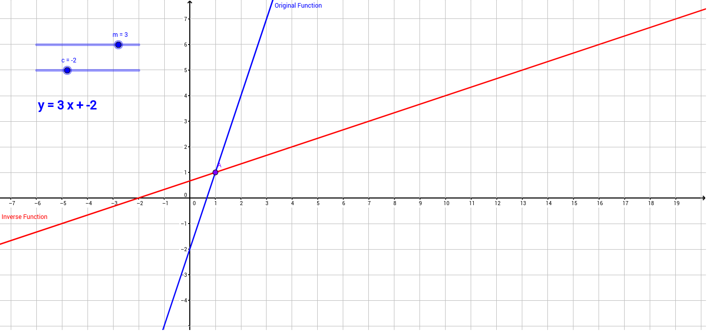 Linear Functions and their Inverses - GeoGebra